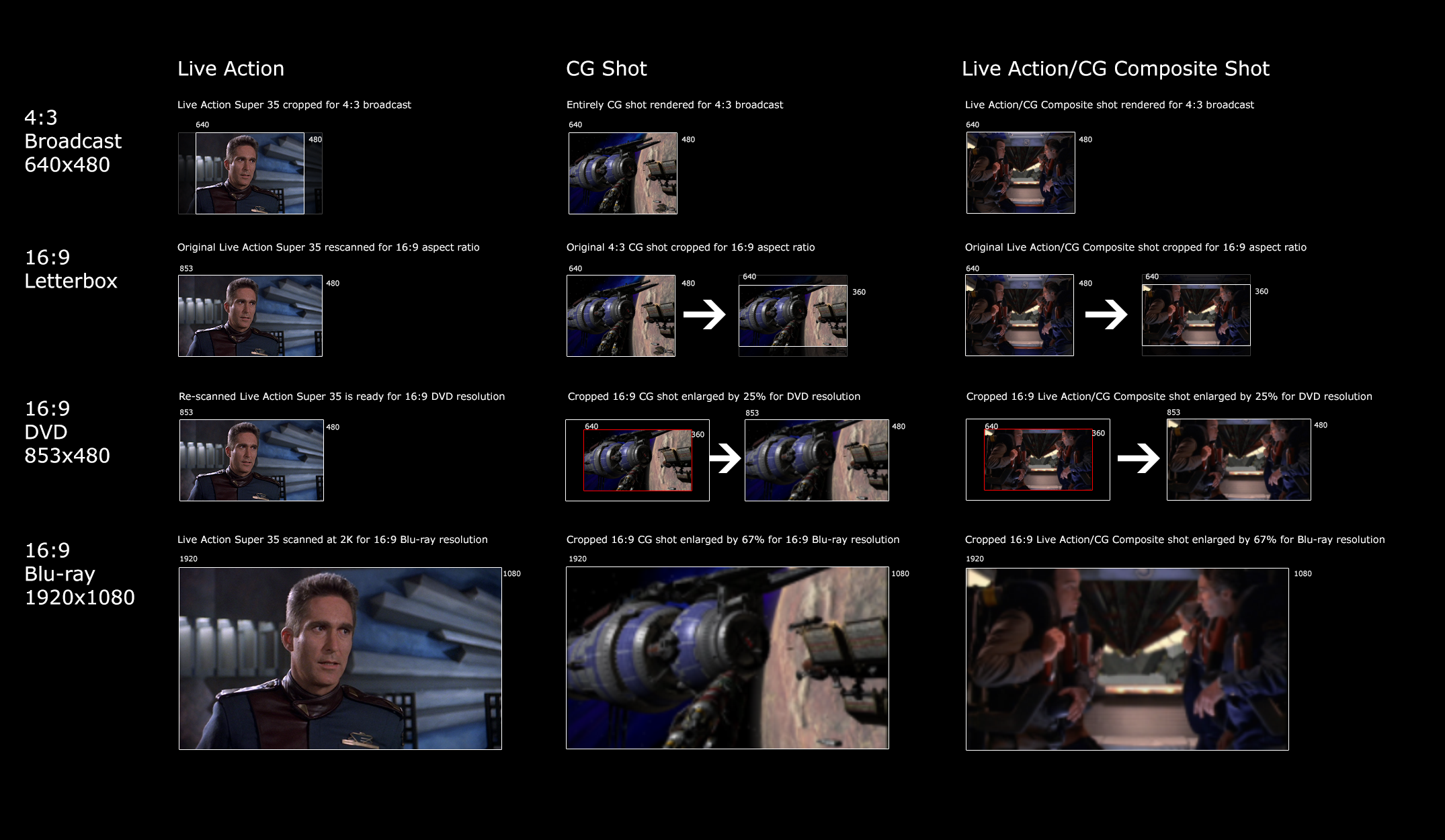 Why Babylon 5 on Blu-ray will Probably Never Happen
